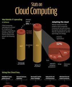 Cloud computing and Accounting Stats