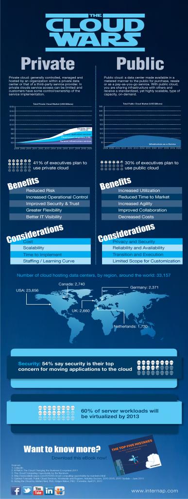 Public Cloud vs Private Cloud Infographic